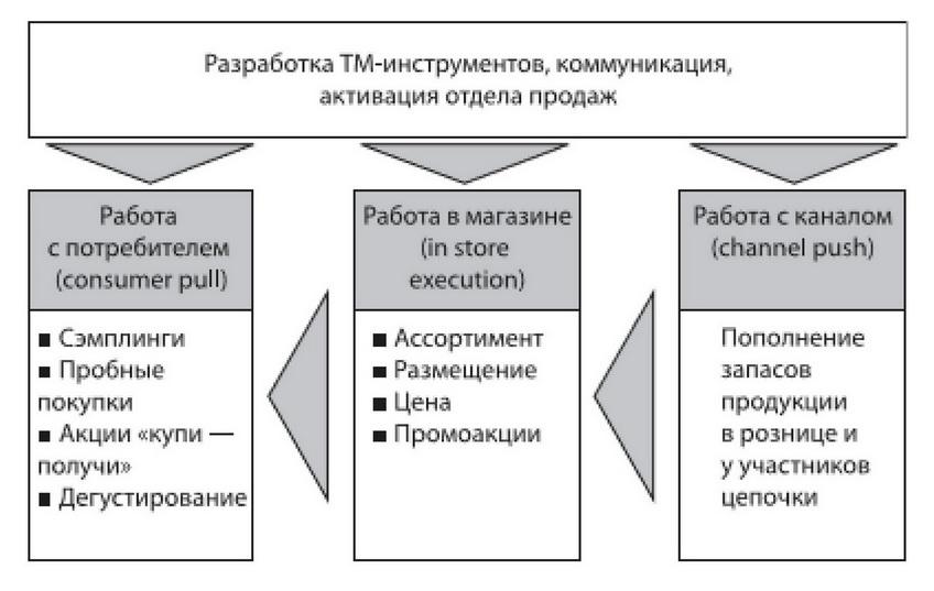 прогонка xrumer Камешково